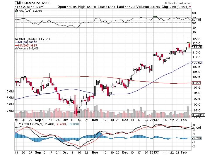 CMI Cummins Inc stock market chart
