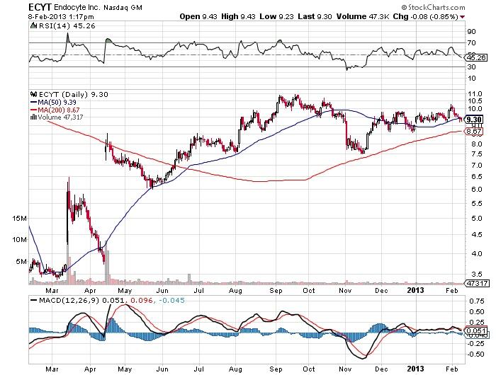 ECYT Endocyte Inc Nasdaq stock market chart