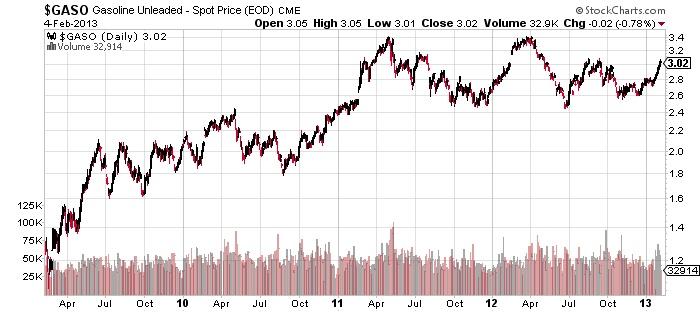 $GASO Gasonline Unleaded - spot price stock market chart