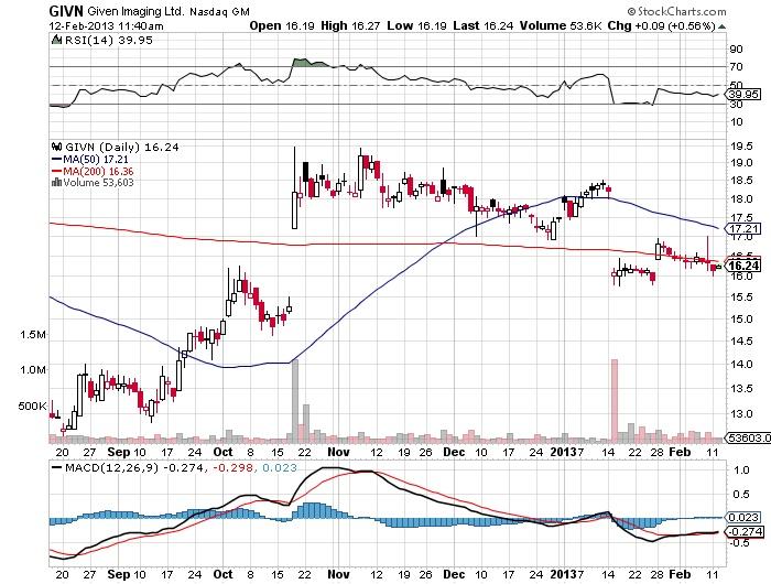 GIVN Given Imaging Ltd. Nasdaq stock market chart