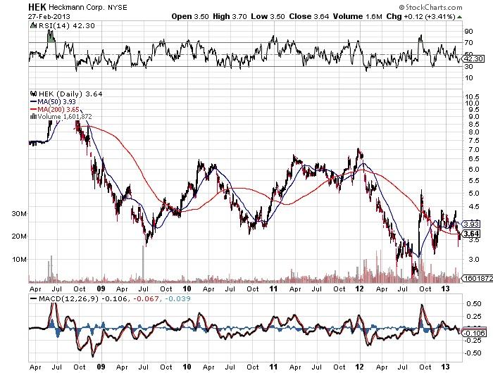 HEK Heckmann corp stock market chart