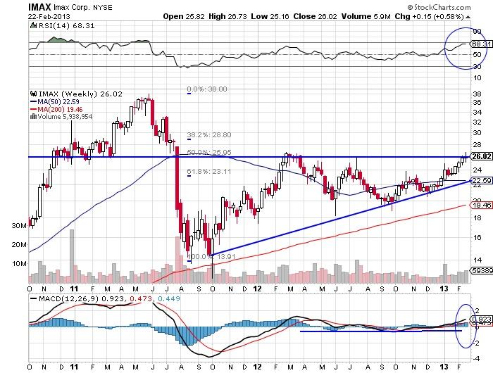 IMAX Imax corp stock market chart