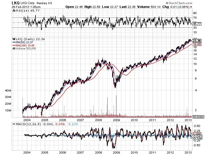 LKQ LKQ Corp. Nasdaq stock market chart