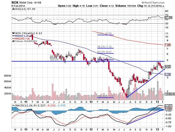 NOK Nokia Corp stock market chart