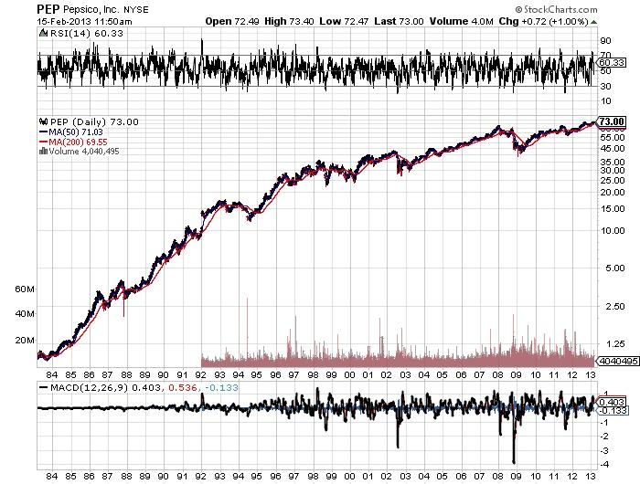PEP Pepsico, Inc Stock market chart