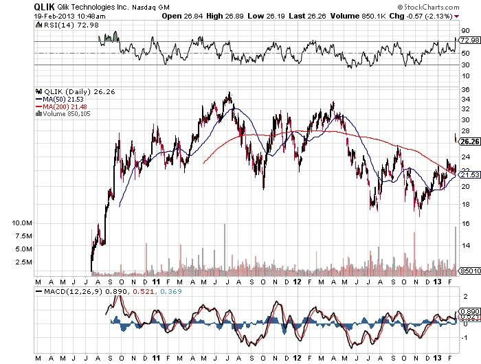 QLIK Qlik Technologies Inc. Nasdaq Stock market chart