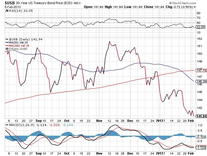 $USB 30 Year Treasury Bond Price stock chart