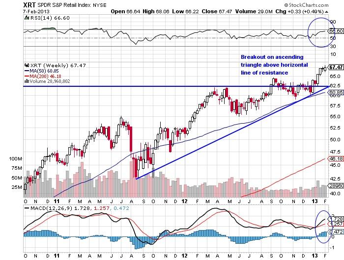 XRT SPDR S&P Retail Index stock market chart