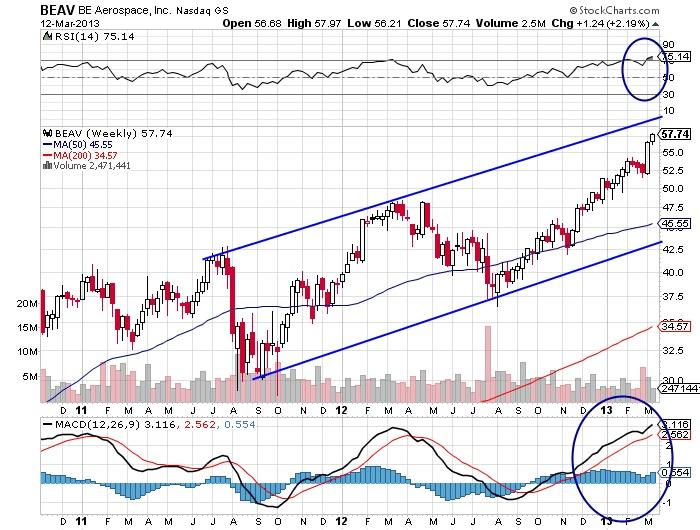 BEAV BE Aerospace, Inc Nasdaq stock market chart
