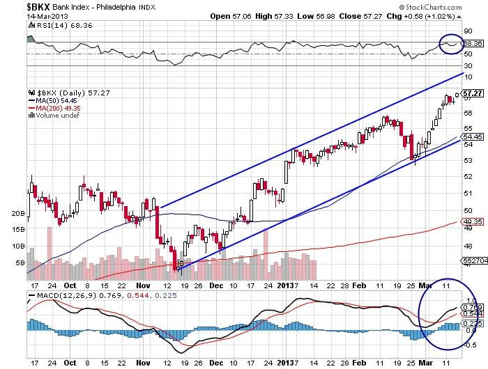 $BKX Bank Index Philadelphia stock market chart
