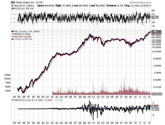 HD Home Depot, Inc stock chart