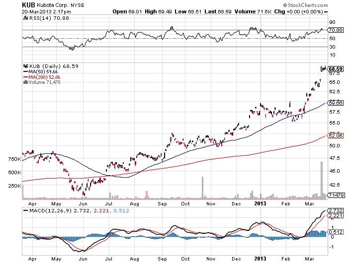 KUB Kubota corp stock market chart