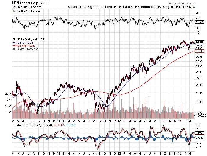 LEN Lennar Corp stock market chart