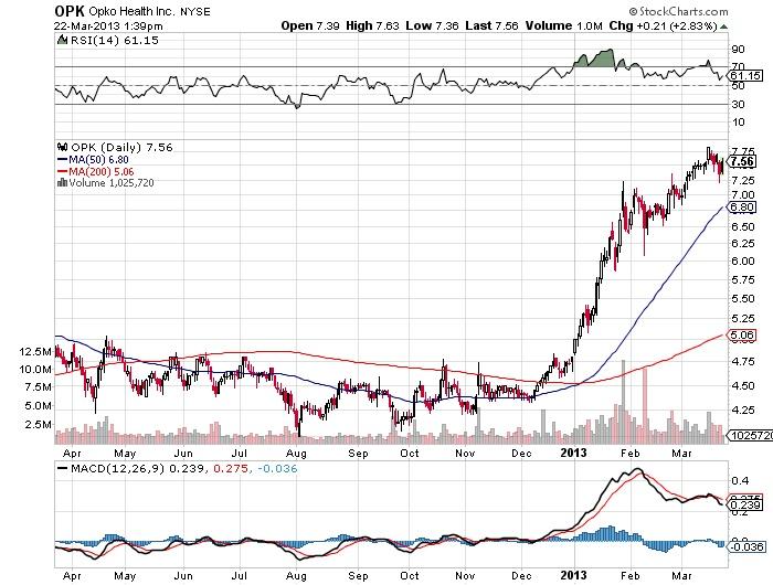 OPK Opko Health Inc stock market chart