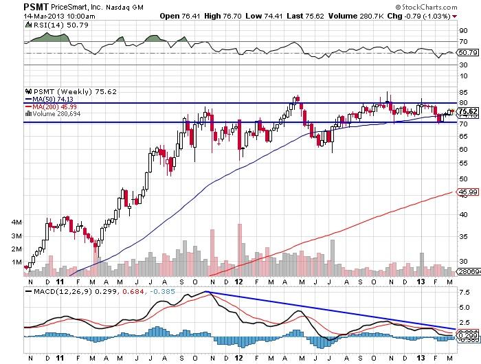 PSMT PriceSmart, Inc. Nasdaq stock market chart