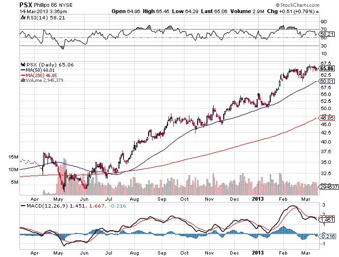 PSX Phillips 66 stock market chart