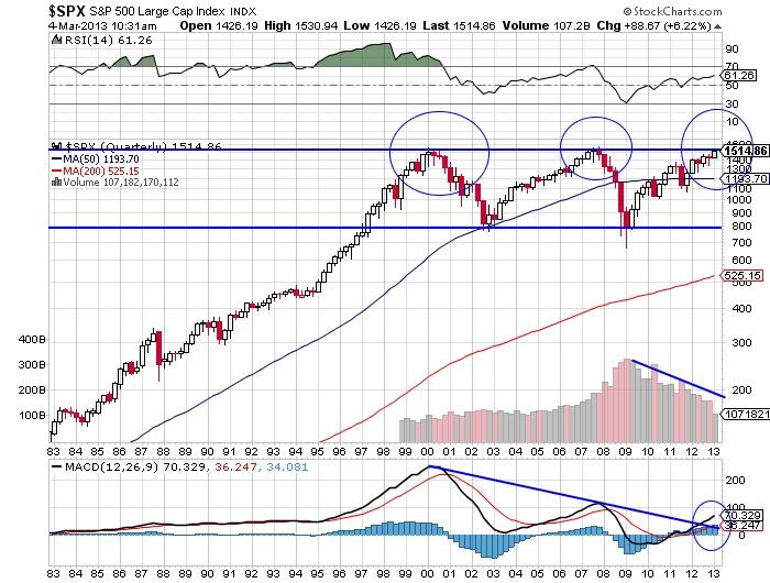 $SPX S&P 500 Large Cap index stock chart