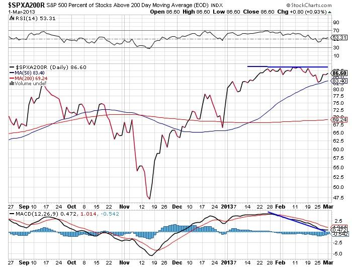 $SPXA200R S&P 500 Percent of stocks above 200 day stock market chart