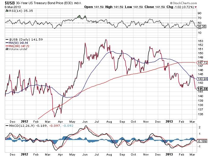 $USB 30-year US Treasury Bond Price stock market chart