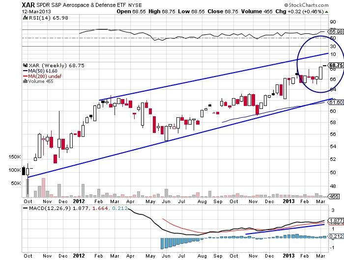 XAR SPDR S&P Aerospace & Defense ETF stock chart