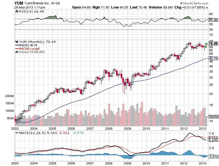 YUM Yum Brands Inc Stock market chart