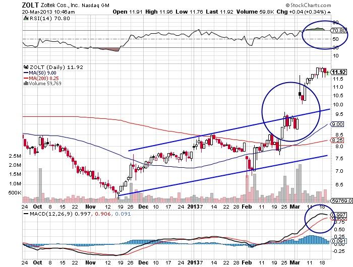 ZOLT Zolteck Cos. Inc Nasdaq GM stock market chart