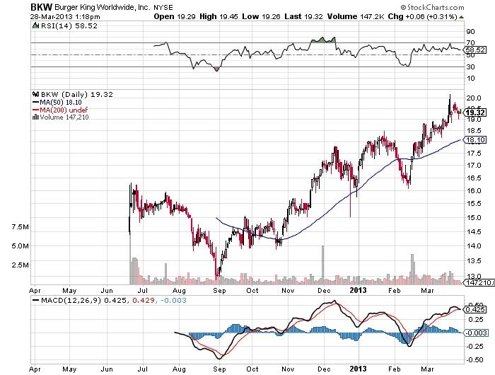 BKW Burger King Worldwide, Inc stock chart