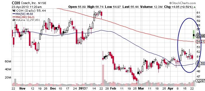 COH Coach Inc stock market chart