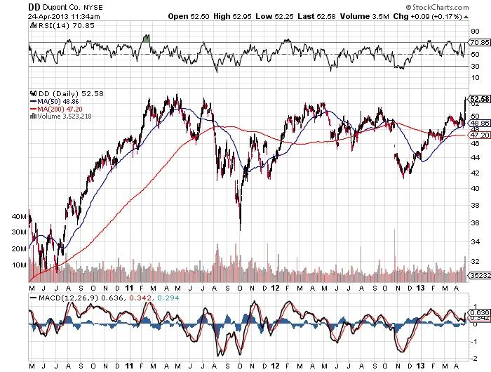 DD Dupont co NYSE stock market chart