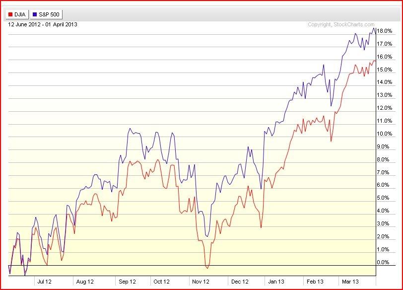 DJLA S&P 500 stock chart