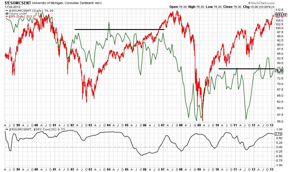 $!ESUMCSENT University of Michigan Consumer sentiment stock chart