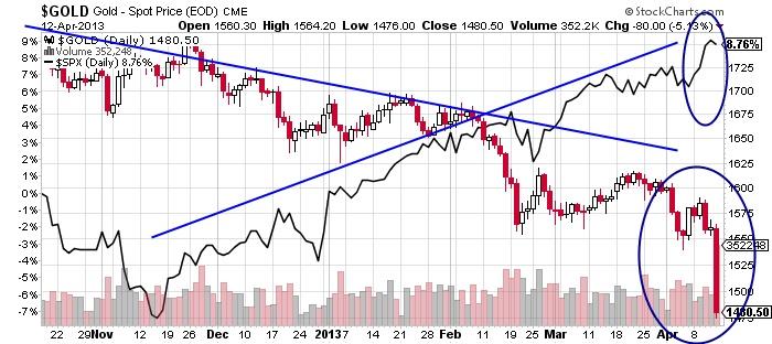 $GOLD Gold Spot EOD stock market chart