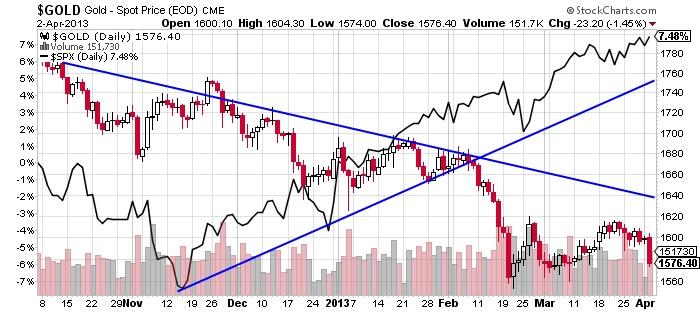 $GOLD Gold-Spot stock market chart