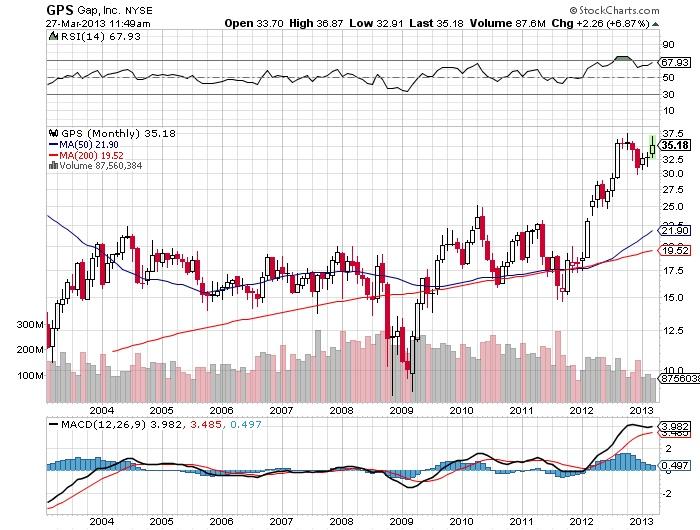 GPS Gap Inc stock market chart