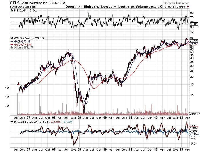 GTLS Chart Industries Inc Nasdaq stock chart