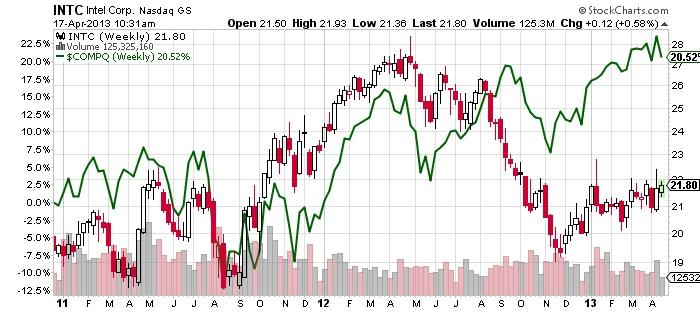 INTC Intel Corp Nasdaq stock market chart
