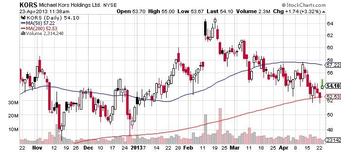 KORS Michael Kors Holdings Ltd stock chart