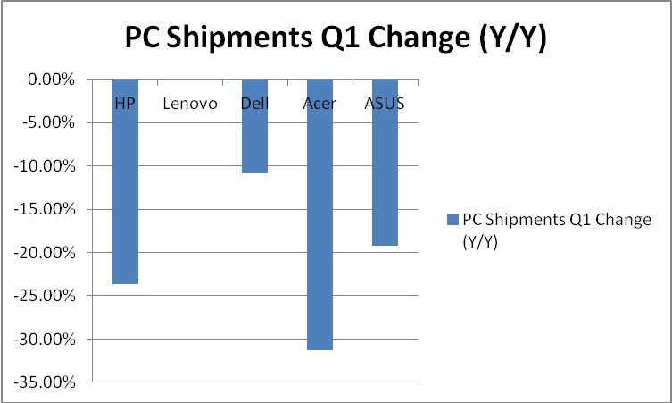 PC Shipments Q1 Change chart