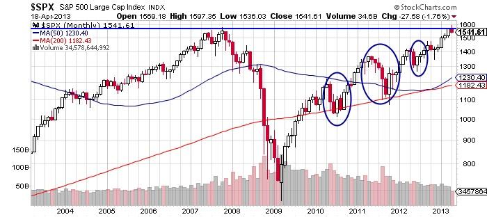 $SPX S&P 500 Large Cap Index stock market chart
