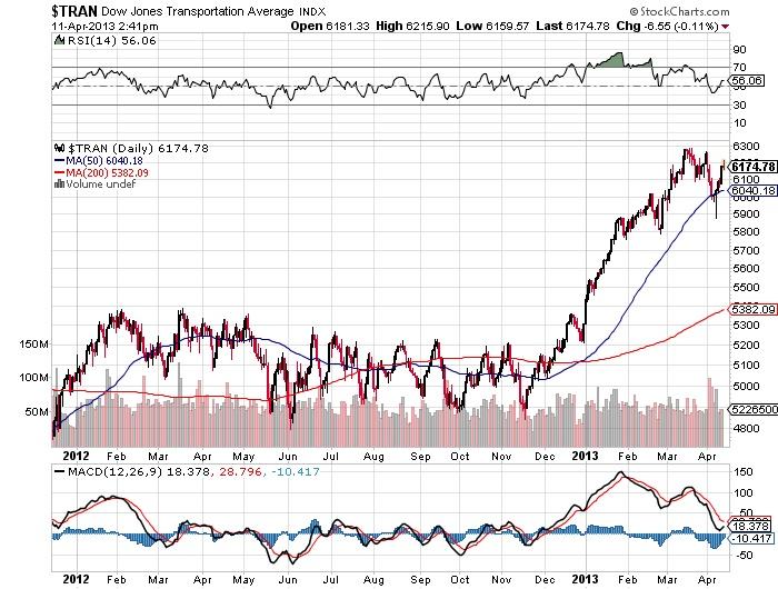 $TRAN Dow Jones Transportation Average stock chart