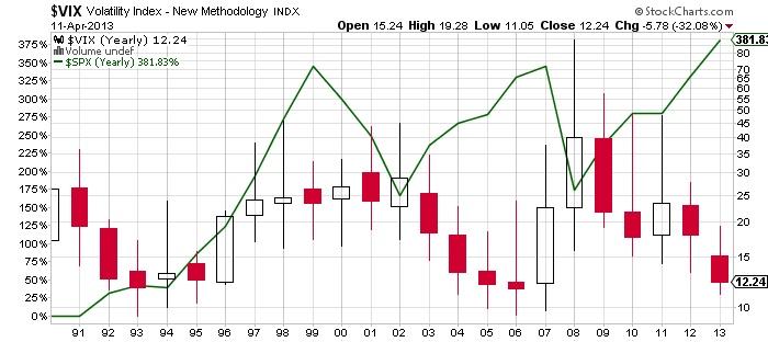 $VIX Volatility Index New Methodology stock chart