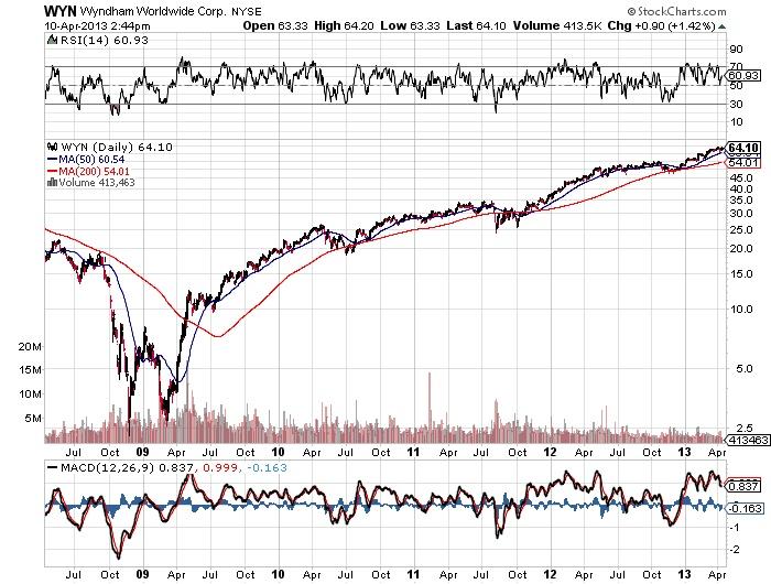 WYN Wyndham Worldwide corp Stock market chart