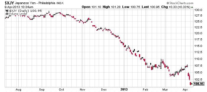 $XJY Japanese Yen Philadelphia stock chart