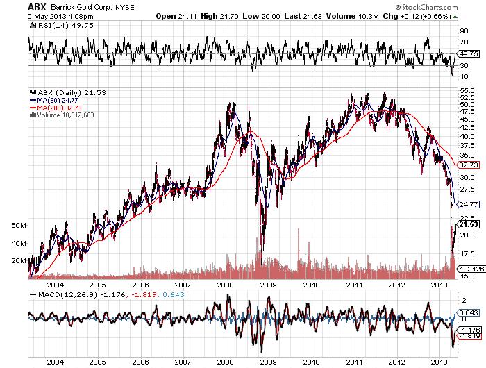 Abx-Barrick-Gold-Corp