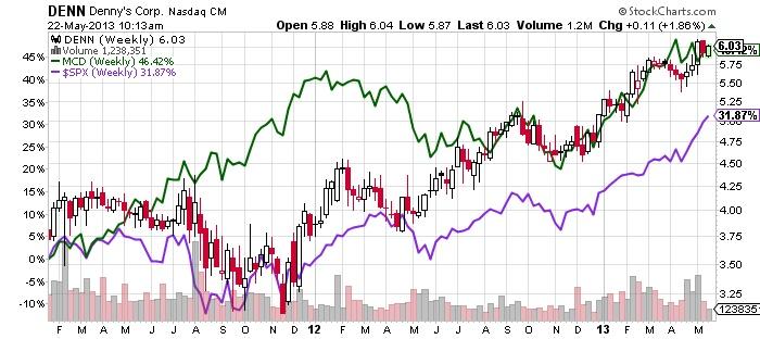 DENN Denny's Corp. Nasdaq stock market chart