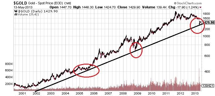 $GOLD Gold-Spot Price stock market chart