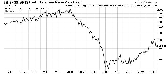 $$HSNGSTARTS Housing Starts New Privately chart