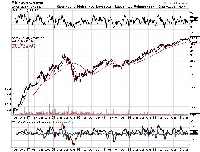 MA Mastercard NYSE stock market chart