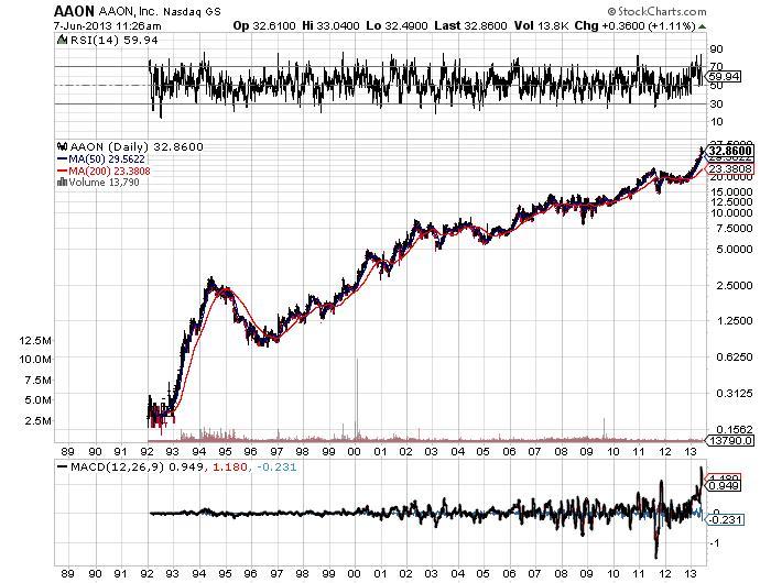 AAON Inc Chart