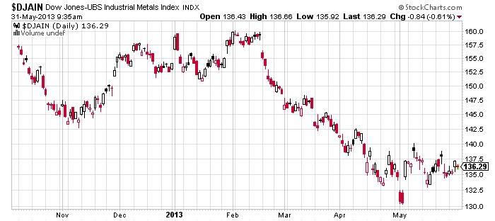 $DJAIN Dow Jones-UBS Industrial Metals Index stock chart